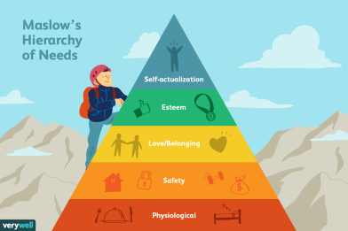 4136760-article-what-is-maslows-hierarchy-of-needs-5a97179aeb97de003668392e